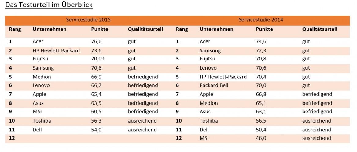 Notebook Hersteller Service im Vergleich 2015-2014